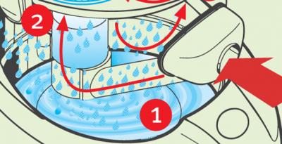 Venturi-Prinzip - SAKURA - Die Staubpartikel werden im Wasser gebunden