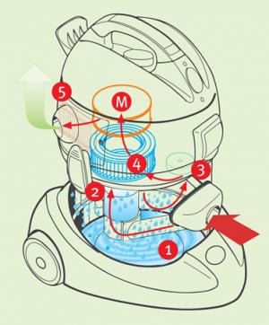 Venturi-Prinzip - SAKURA - Das patentierte Verfahrung für 100% Staubentfernung